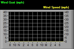 WInd Gust and Wind Speed