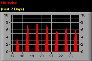 UV Index - Last 7 days