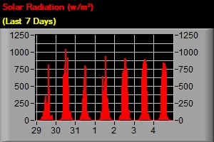 Solar Radiation - Last 7 Days